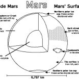 Mars, Planet Mars Anatomy Coloring Pages: Planet Mars Anatomy Coloring Pages
